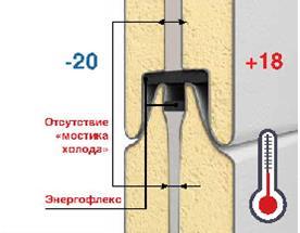 Энегосбережение секционных ворот