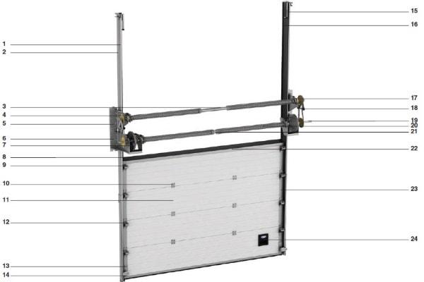Конструкция промышленных секционных ворот ISD01