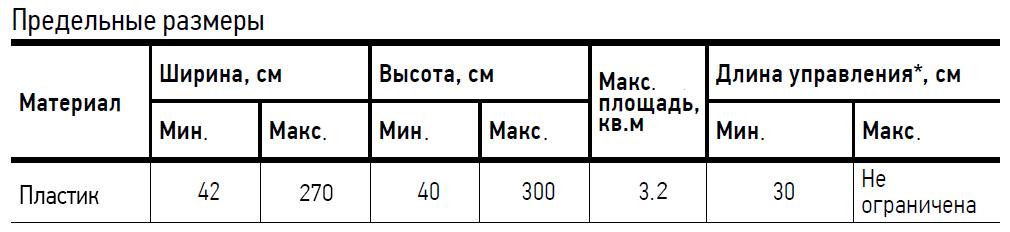 Предельные размеры для ПВХ50мм