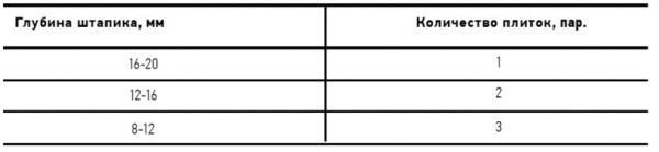 Определение количества подкладочных плиток