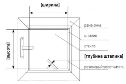 Схема замера