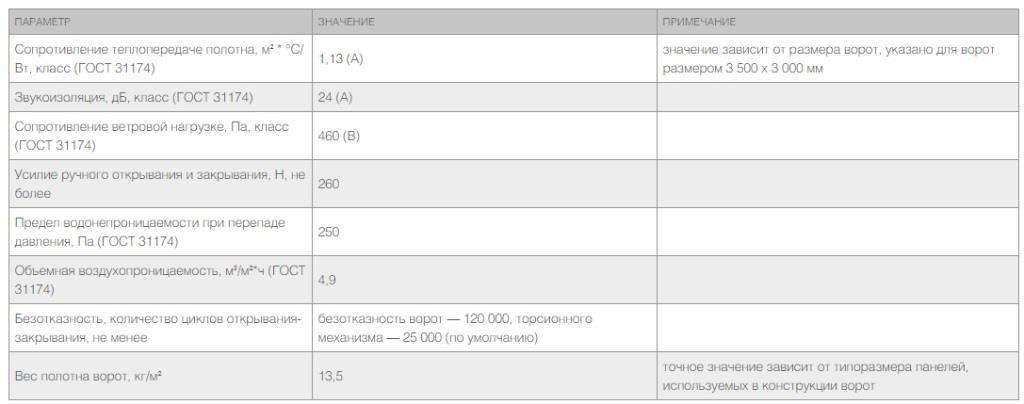 ISD01-ТЕХНИЧЕСКИЕ ХАРАКТЕРИСТИКИ