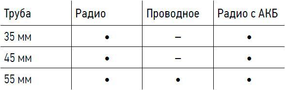 LVT соответсвие приводов