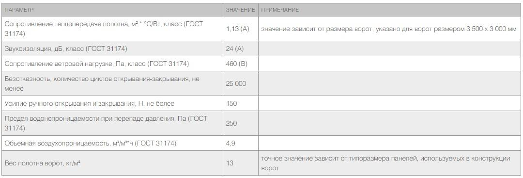RSD02 ТЕХНИЧЕСКИЕ ХАРАКТЕРИСТИКИ