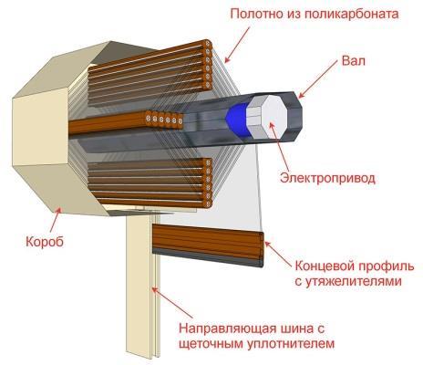 Конструкция прозрачных роллет